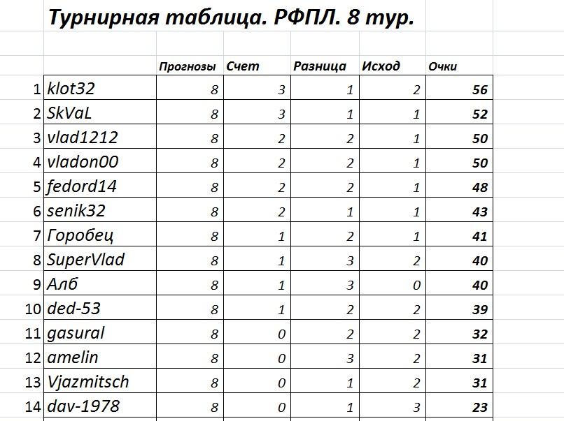 Календарь и результаты рфпл
